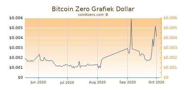 bitcoin euro realtime