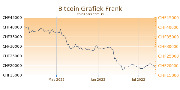 Bitcoin Grafiek 3 Maanden