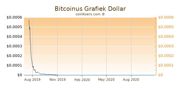 Bitcoinus Grafiek 1 Jaar