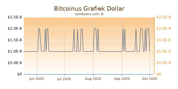 Bitcoinus Chart 3 Monate