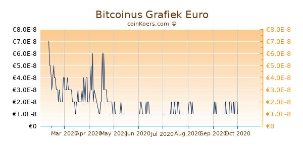 Bitcoinus Grafiek 6 Maanden