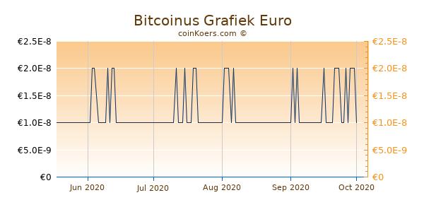 Bitcoinus Grafiek 3 Maanden