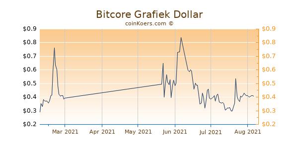 Bitcore Chart 3 Monate