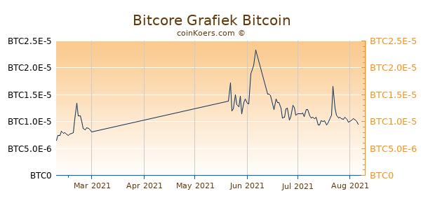 Bitcore Grafiek 3 Maanden