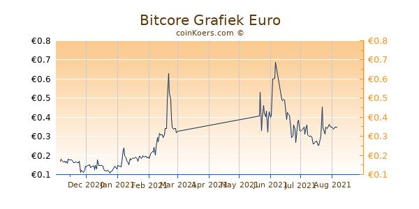 Bitcore Grafiek 6 Maanden