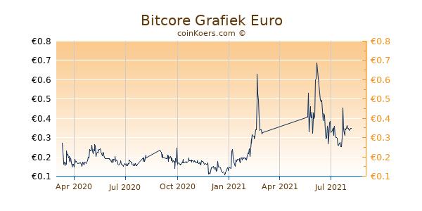 Bitcore Grafiek 1 Jaar