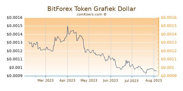 BitForex Token Grafiek 6 Maanden