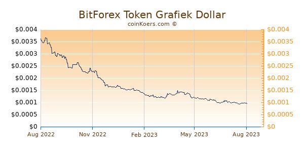 BitForex Token Grafiek 1 Jaar