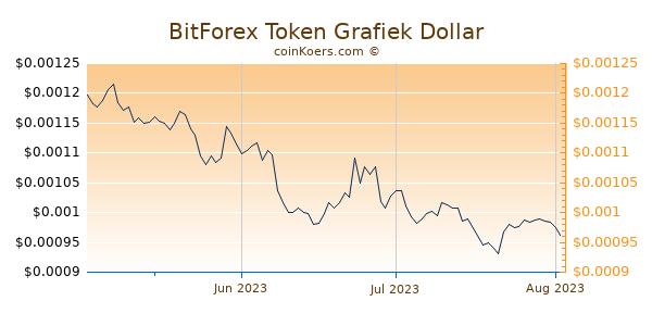 BitForex Token Chart 3 Monate