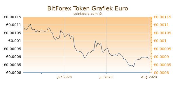 BitForex Token Grafiek 3 Maanden