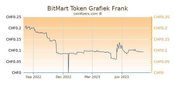 BitMart Token Grafiek 1 Jaar