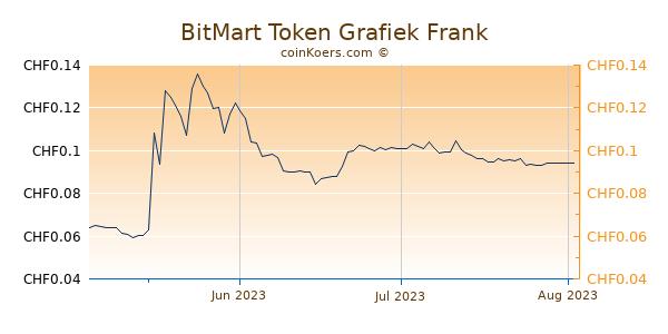 BitMart Token Grafiek 3 Maanden