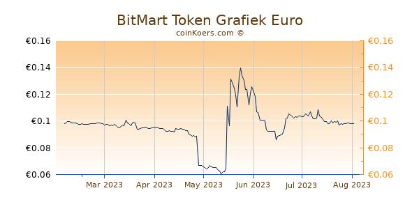 BitMart Token Grafiek 6 Maanden