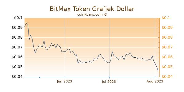 BitMax Token Chart 3 Monate