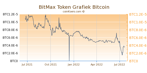BitMax Token Grafiek 1 Jaar