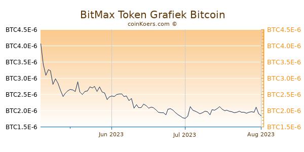 BitMax Token Grafiek 3 Maanden
