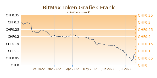 BitMax Token Grafiek 6 Maanden