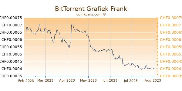 BitTorrent Grafiek 6 Maanden