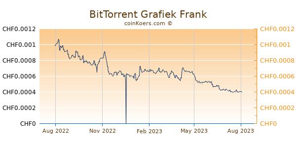 BitTorrent Grafiek 1 Jaar