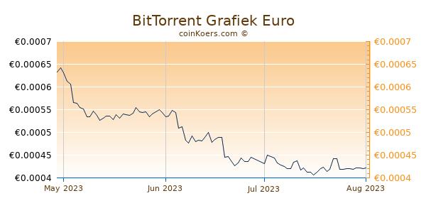 BitTorrent Grafiek 3 Maanden