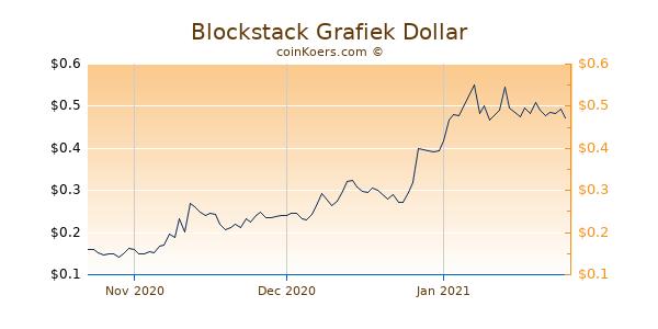Blockstack Chart 3 Monate