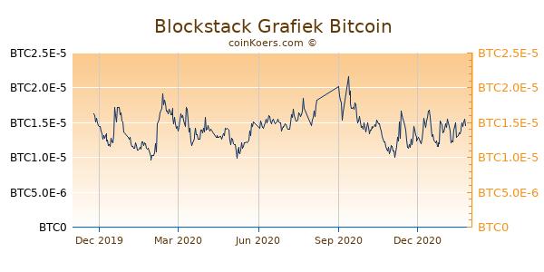 Blockstack Grafiek 1 Jaar