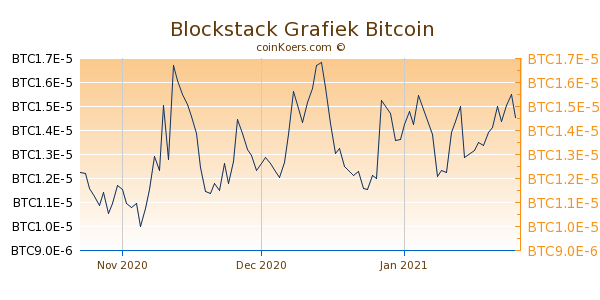 Blockstack Grafiek 3 Maanden
