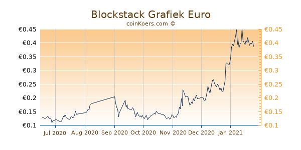 Blockstack Grafiek 6 Maanden
