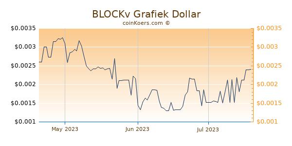 BLOCKv Chart 3 Monate