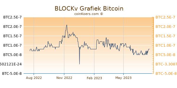 BLOCKv Grafiek 1 Jaar