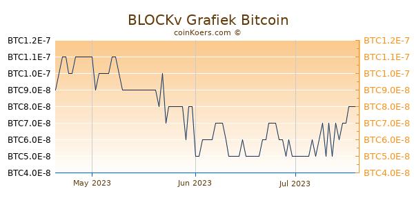 BLOCKv Grafiek 3 Maanden