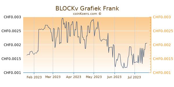 BLOCKv Grafiek 6 Maanden