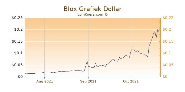 Blox Chart 3 Monate