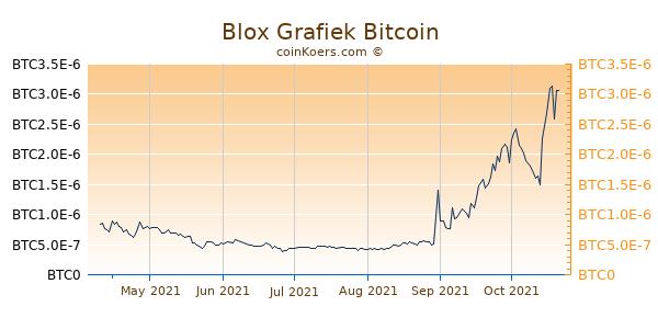 Blox Grafiek 6 Maanden