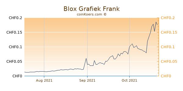 Blox Grafiek 3 Maanden