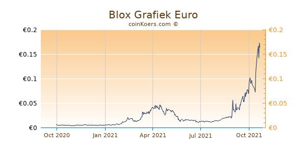 Blox Grafiek 1 Jaar