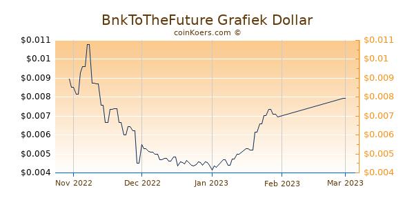 BnkToTheFuture Chart 3 Monate