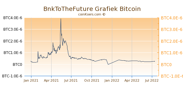 BnkToTheFuture Grafiek 1 Jaar