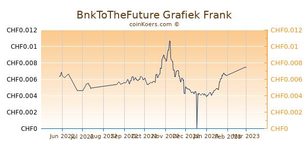 BnkToTheFuture Grafiek 6 Maanden