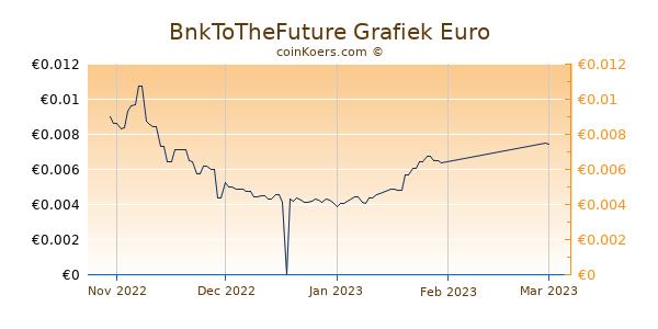 BnkToTheFuture Grafiek 3 Maanden