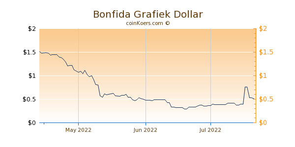 Bonfida Chart 3 Monate
