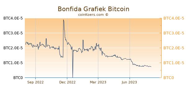 Bonfida Grafiek 1 Jaar
