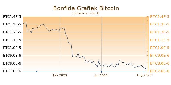 Bonfida Grafiek 3 Maanden