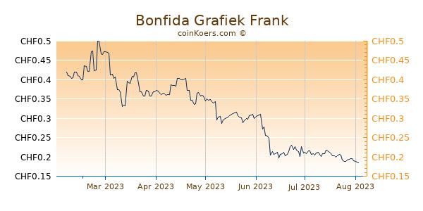 Bonfida Grafiek 6 Maanden