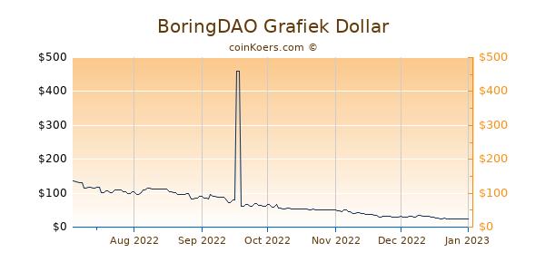 BoringDAO Grafiek 6 Maanden