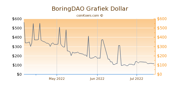 BoringDAO Chart 3 Monate