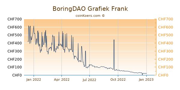 BoringDAO Grafiek 1 Jaar