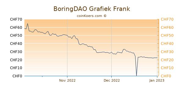 BoringDAO Grafiek 3 Maanden