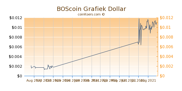 BOScoin Chart 3 Monate