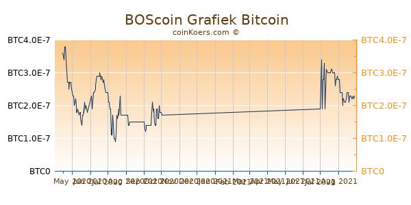 BOScoin Grafiek 6 Maanden